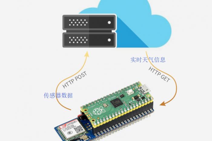 树莓派Pico采集数据通过NB-IoT联网自动上报到云平台
